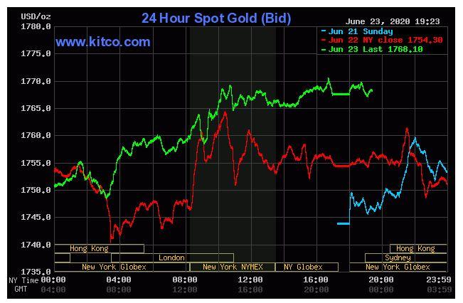 Giá vàng hôm nay 24/6: Tiếp tục tăng do đồng USD sụt giảm - Ảnh 1.