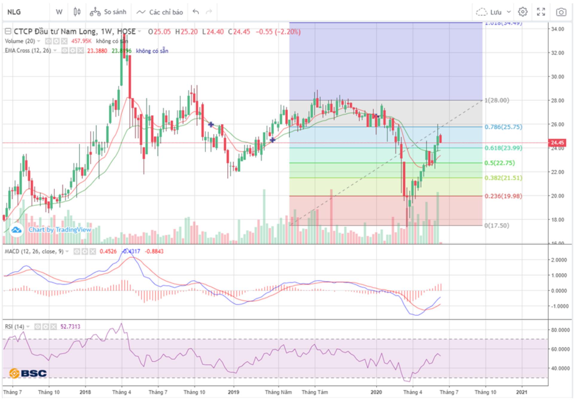 Cổ phiếu tâm điểm ngày 25/6: NLG, TRC, PET, SHS - Ảnh 1.