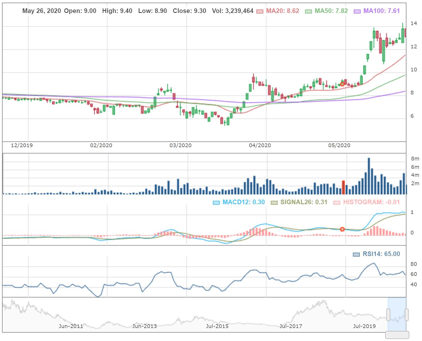 Cổ phiếu tâm điểm ngày 25/6: NLG, TRC, PET, SHS - Ảnh 4.