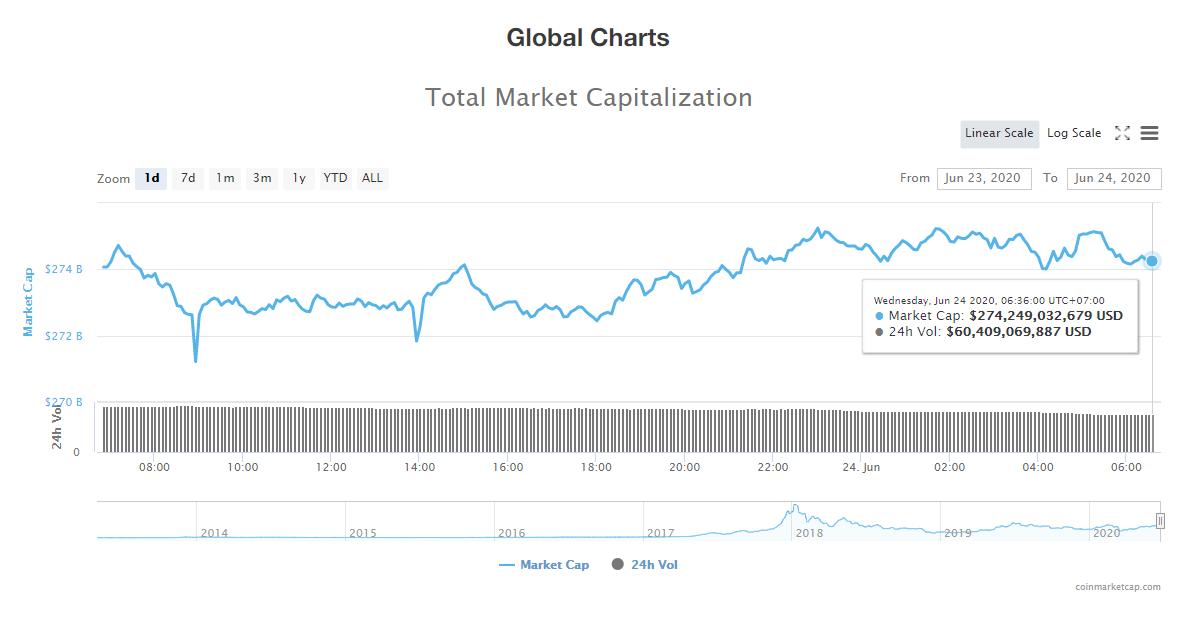 Tổng giá trị thị trường tiền kĩ thuật số và khối lượng giao dịch ngày 24/6 (nguồn: CoinTelegraph)