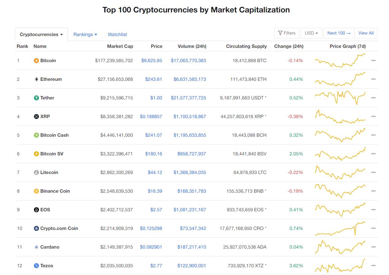 Nhóm 10 đồng tiền hàng đầu theo giá trị thị trường ngày 24/6 (nguồn: CoinMarketCap)