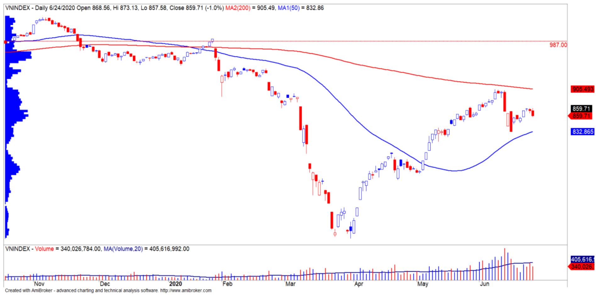 Nhận định thị trường chứng khoán ngày 25/6: Tiếp diễn kịch bản đi ngang trong biên độ thấp - Ảnh 1.