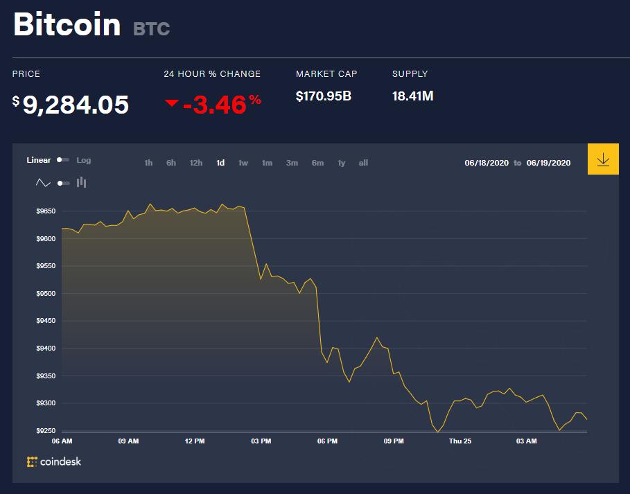 Chỉ số giá bitcoin hôm nay 25/6 (nguồn: CoinDesk)