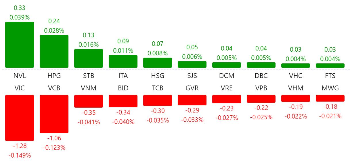 Thị trường chứng khoán 25/6: VN-Index mất hơn 5 điểm, tân binh PSH tiếp tục tăng kịch trần - Ảnh 1.