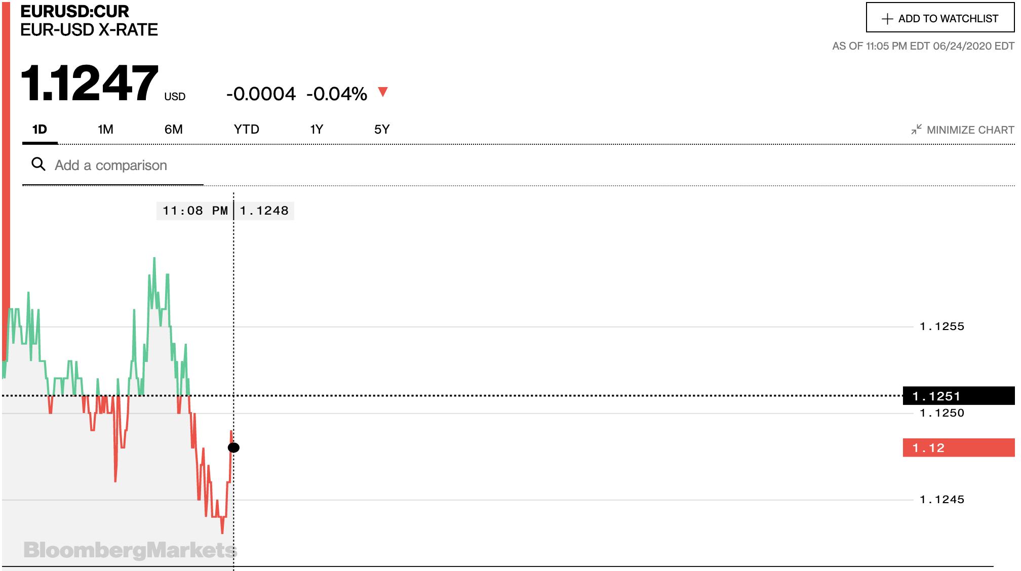 Tỷ giá euro hôm nay 25/6: Đồng loạt quay đầu giảm tại các ngân hàng trong nước - Ảnh 2.