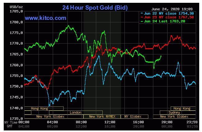 Giá vàng hôm nay 25/6: Tăng giảm trái chiều khi các nhà đầu tư chuyển hướng sang tiền mặt - Ảnh 1.