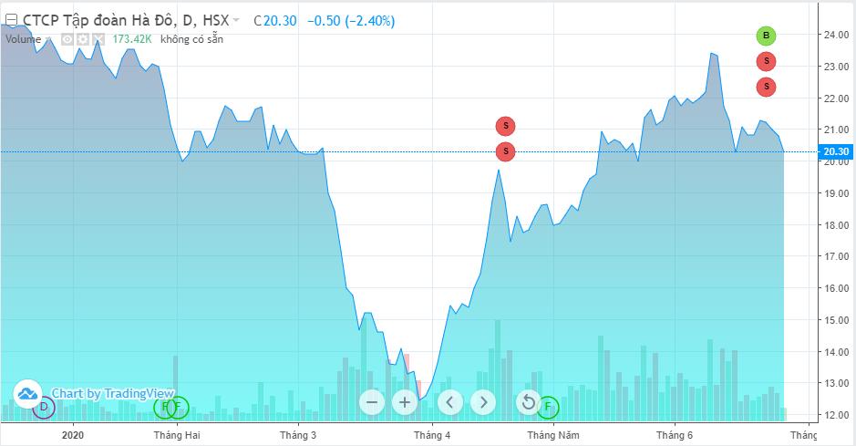 Nhóm Dragon Capital bán hơn 2,3 triệu cổ phiếu HDG - Ảnh 1.