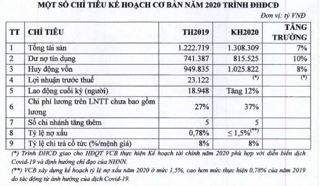 Vietcombank bổ sung tờ trình ĐHĐCĐ 2020: Để ngỏ kế hoạch lợi nhuận, dự kiến tuyển thêm 2.200 nhân viên  - Ảnh 2.