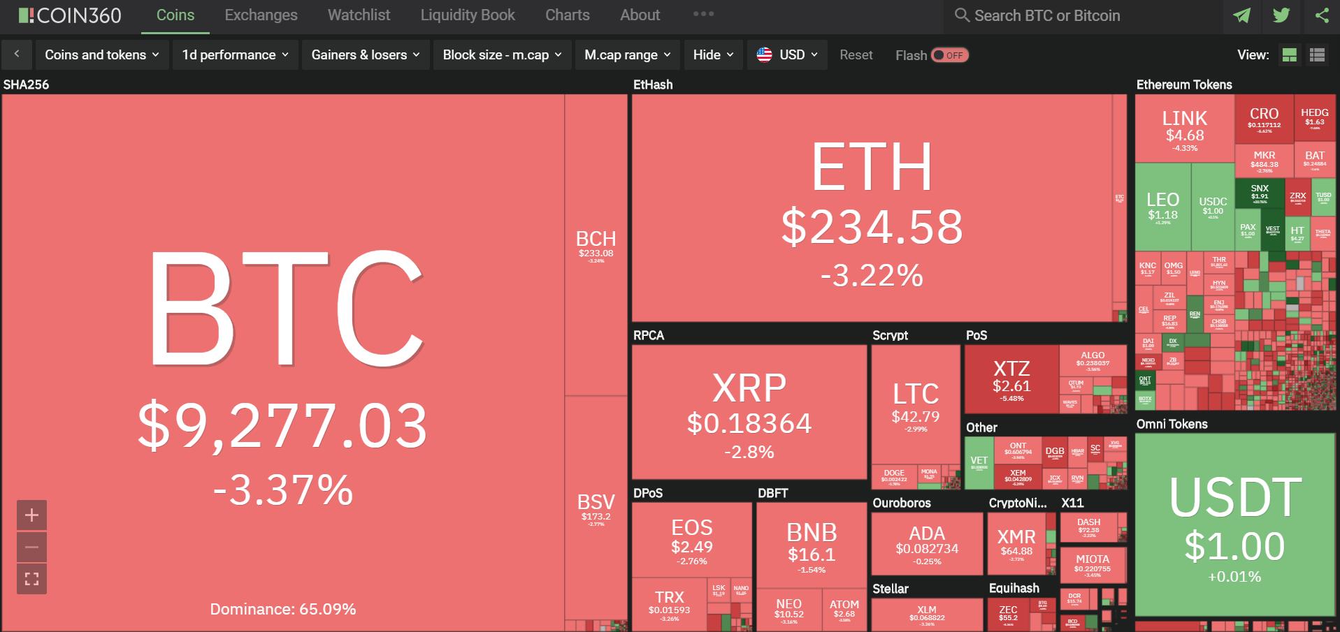 Toàn cảnh thị trường ngày 25/6 (nguồn: Coin360.com)