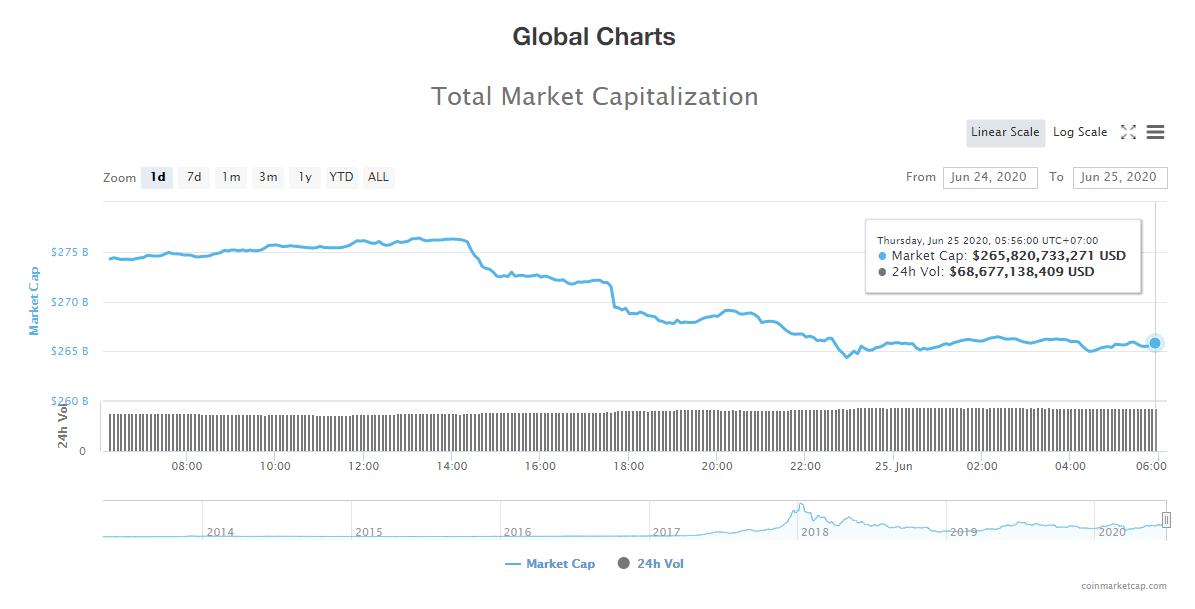 Tổng giá trị thị trường tiền kĩ thuật số và khối lượng giao dịch ngày 25/6 (nguồn: CoinTelegraph)