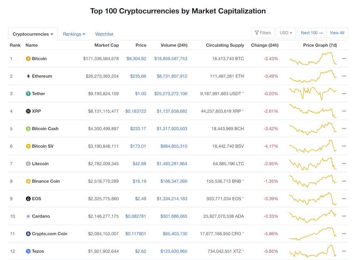 Nhóm 10 đồng tiền hàng đầu theo giá trị thị trường ngày 25/6 (nguồn: CoinMarketCap)