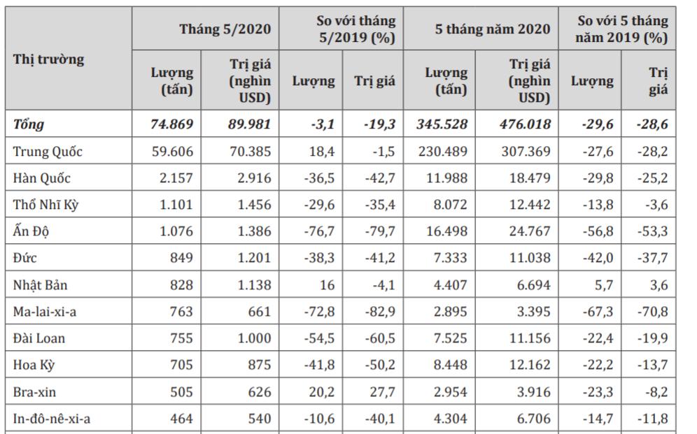 Cao su xuất khẩu sang Trung Quốc, Nhật Bản, Brazil, Hà Lan vẫn tăng khả quan - Ảnh 1.