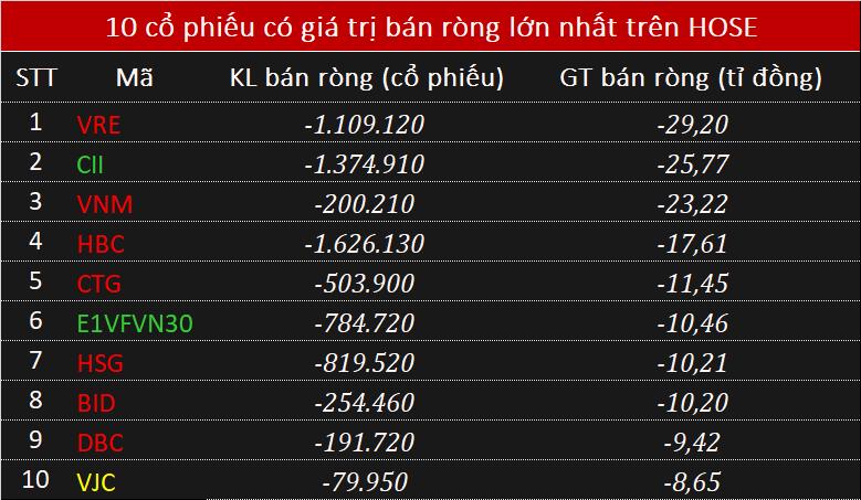 Khối ngoại bán ròng chưa đến 45 tỉ đồng, chủ yếu gom cổ phiếu PLX - Ảnh 2.