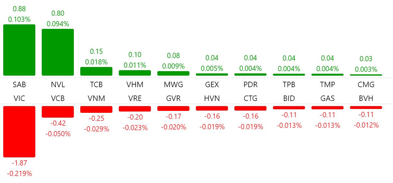 Thị trường chứng khoán 26/6: VN-Index quay đầu giảm điểm, thanh khoản tăng đột biến phiên ATC - Ảnh 1.