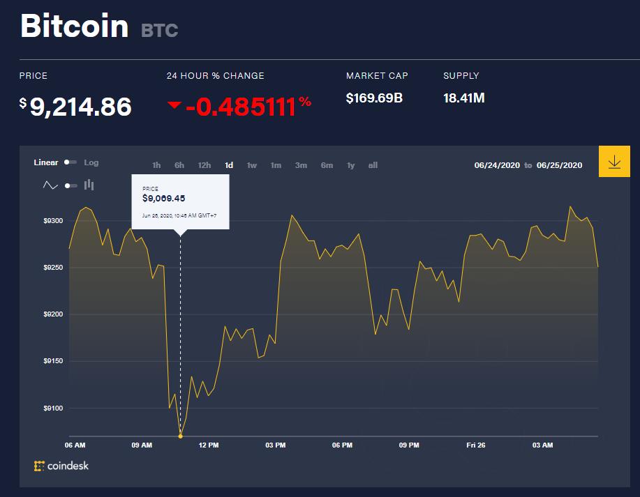 Chỉ số giá bitcoin hôm nay 26/6 (nguồn: CoinDesk)