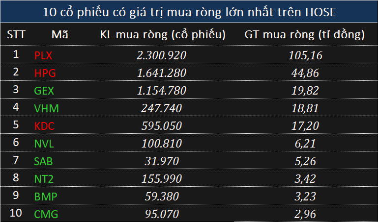 Khối ngoại bán ròng chưa đến 45 tỉ đồng, chủ yếu gom cổ phiếu PLX - Ảnh 1.