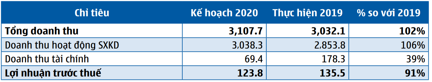 ĐHĐCĐ SAM Holdings: Mục tiêu thâu tóm trọn Capella Quảng Nam, đặt kế hoạch lợi nhuận năm 2020 đi lùi - Ảnh 2.