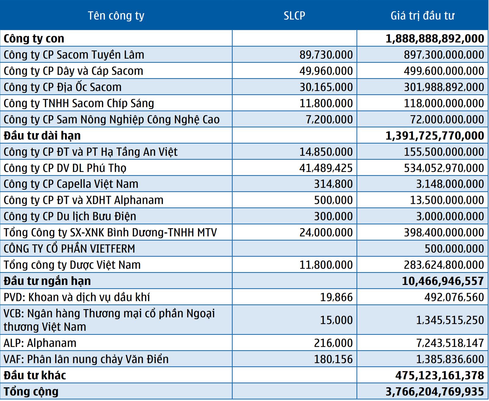ĐHĐCĐ SAM Holdings: Mục tiêu thâu tóm trọn Capella Quảng Nam, đặt kế hoạch lợi nhuận năm 2020 đi lùi - Ảnh 3.