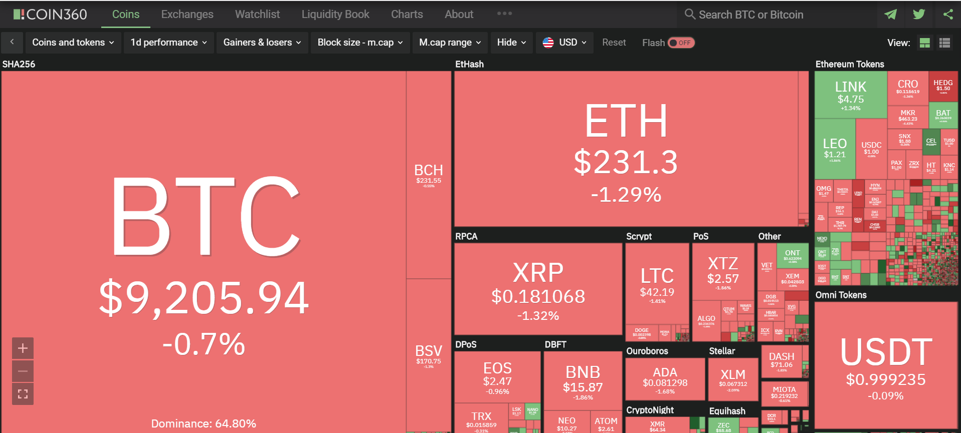 Toàn cảnh thị trường ngày 26/6 (nguồn: Coin360.com)