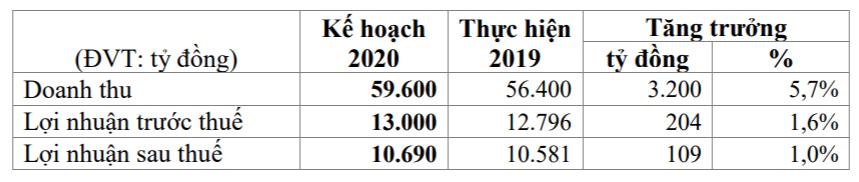 ĐHĐCĐ Vinamilk: 6 tháng đầu năm ước lãi 2.991 tỉ đồng - Ảnh 3.