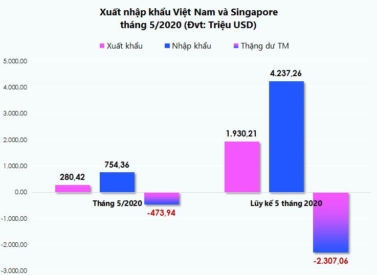 Xuất nhập khẩu Việt Nam và Thái Lan tháng 5/2020: Nhập siêu trên 2,3 tỉ USD trong 5 tháng - Ảnh 1.