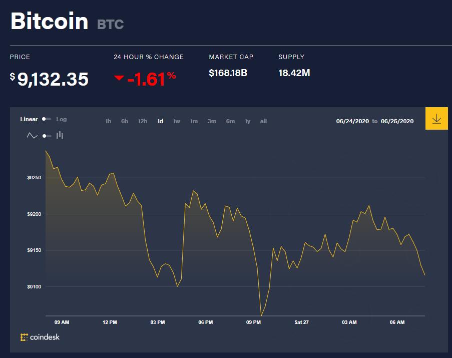 Chỉ số giá bitcoin hôm nay 27/6 (nguồn: CoinDesk)