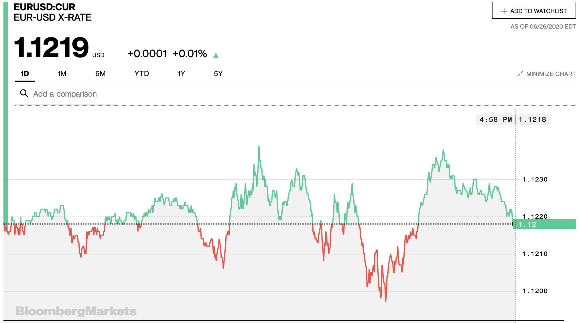 Tỷ giá euro hôm nay 27/6: Giá chợ đen tăng 40 đồng/euro - Ảnh 2.