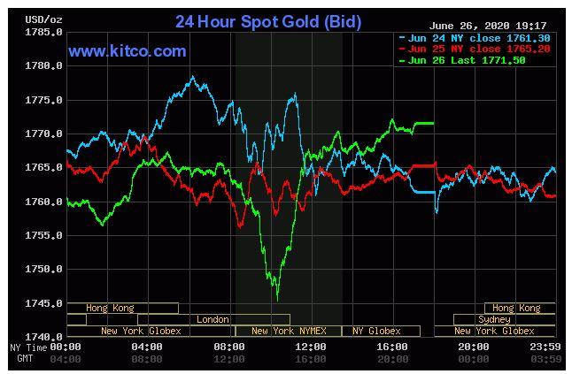 Giá vàng hôm nay 27/6: Tăng do nguy cơ lạm phát kinh tế trở lại - Ảnh 1.