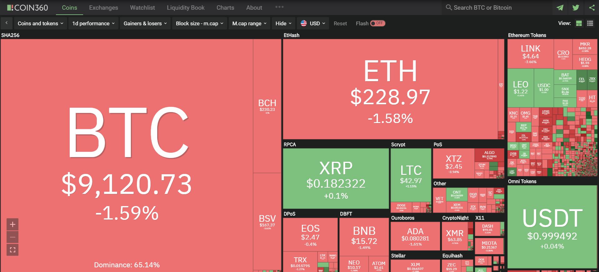 Toàn cảnh thị trường ngày 27/6 (nguồn: Coin360.com)