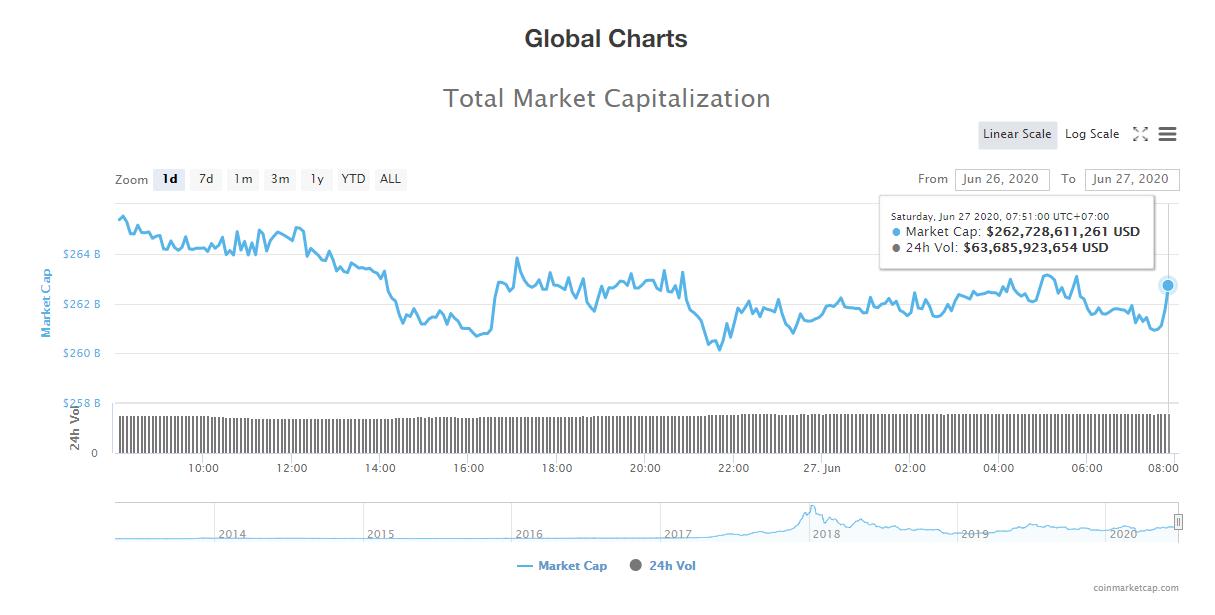 Tổng giá trị thị trường tiền kĩ thuật số và khối lượng giao dịch ngày 27/6 (nguồn: CoinTelegraph)