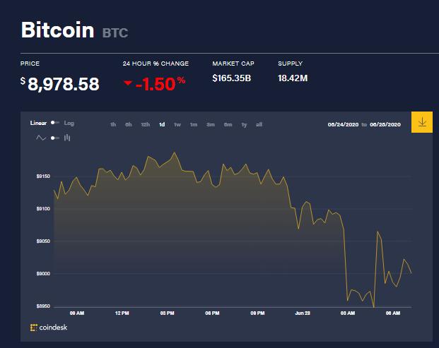Chỉ số giá bitcoin hôm nay 28/6 (nguồn: CoinDesk)