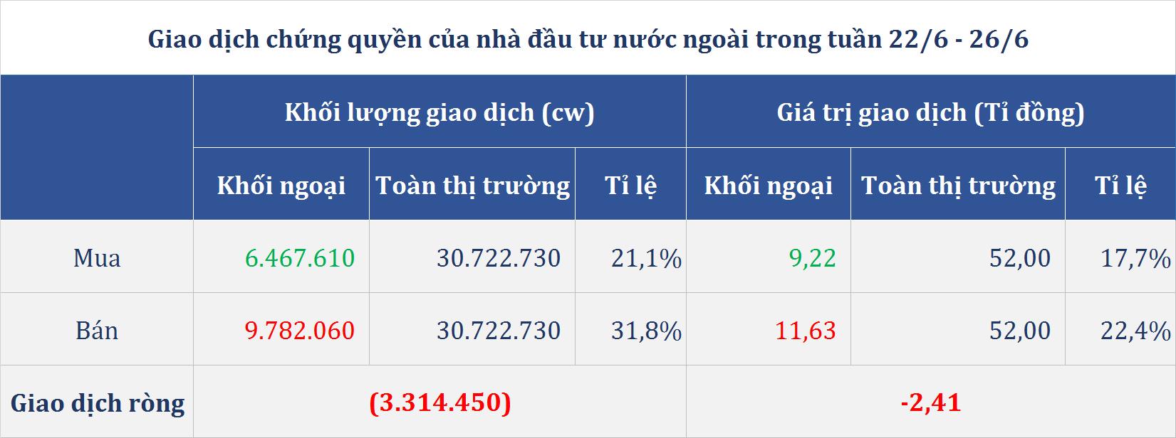 Thị trường chứng quyền tuần (22 - 26/6): 65 mã chìm trong sắc đỏ, nhóm VRE giảm sâu - Ảnh 5.
