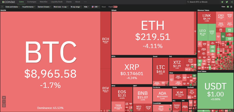 Toàn cảnh thị trường ngày 28/6 (nguồn: Coin360.com)