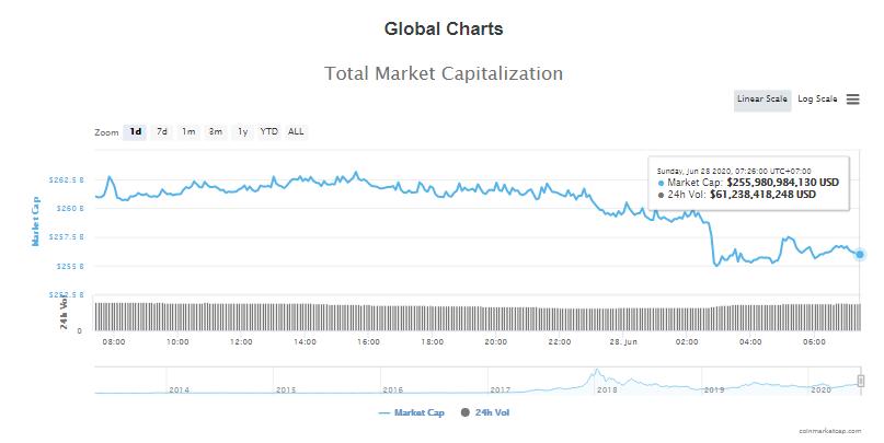 Tổng giá trị thị trường tiền kĩ thuật số và khối lượng giao dịch ngày 28/6 (nguồn: CoinTelegraph)