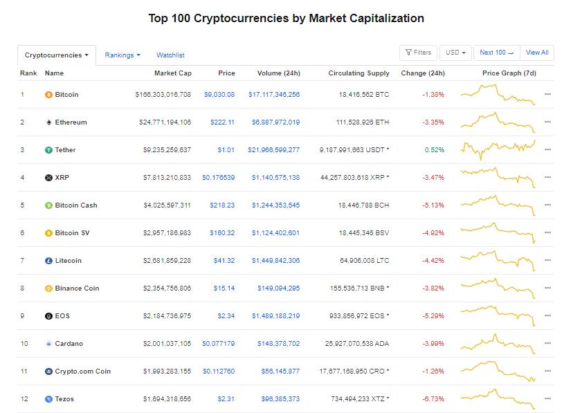 Nhóm 10 đồng tiền hàng đầu theo giá trị thị trường ngày 28/6 (nguồn: CoinMarketCap)