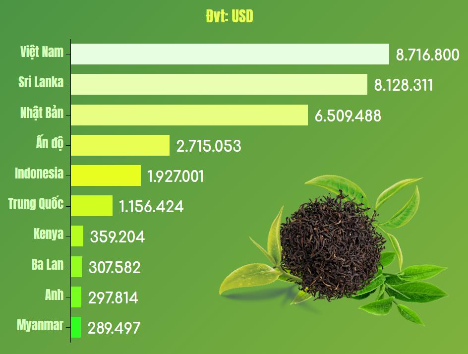 Xuất khẩu trà Việt Nam vào Đài Loan giảm gần 11% trong 5 tháng - Ảnh 1.