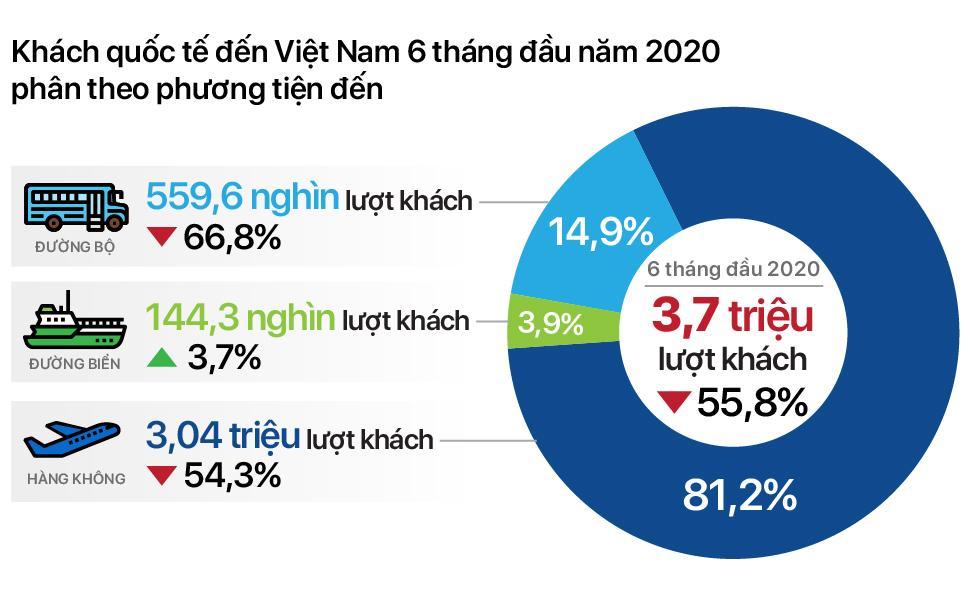 Lượng khách quốc tế tới Việt Nam trong 6 tháng đầu năm giảm 55,8% so với cùng kì năm ngoái - Ảnh 2.