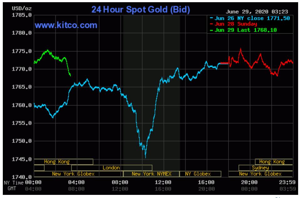 Vượt xa ngưỡng 49 triệu đồng/lượng, giá vàng trong nước dự báo sẽ còn tiếp tục tăng - Ảnh 3.