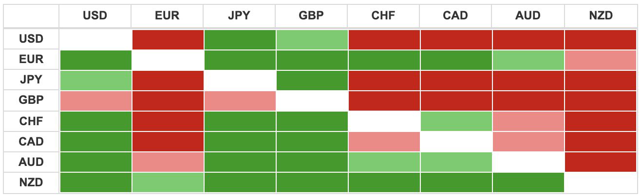 Thị trường ngoại hối hôm nay 26/6: USD giảm giá trước diễn biến phức tạp của COVID-19 tại Mỹ - Ảnh 3.