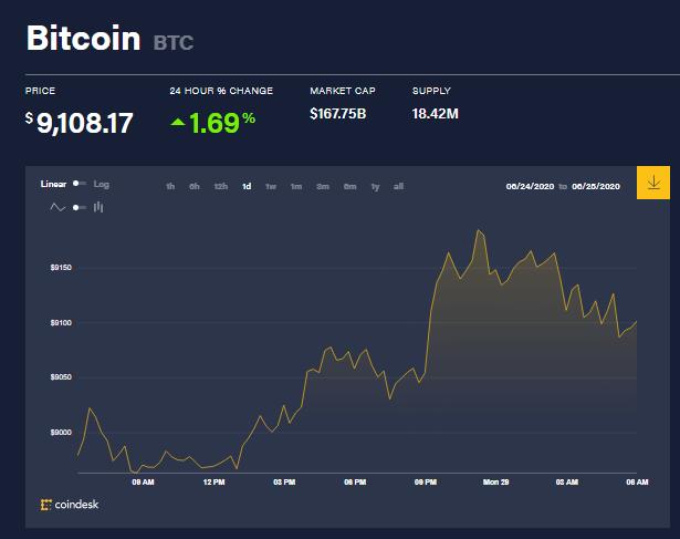 Chỉ số giá bitcoin hôm nay 29/6 (nguồn: CoinDesk)