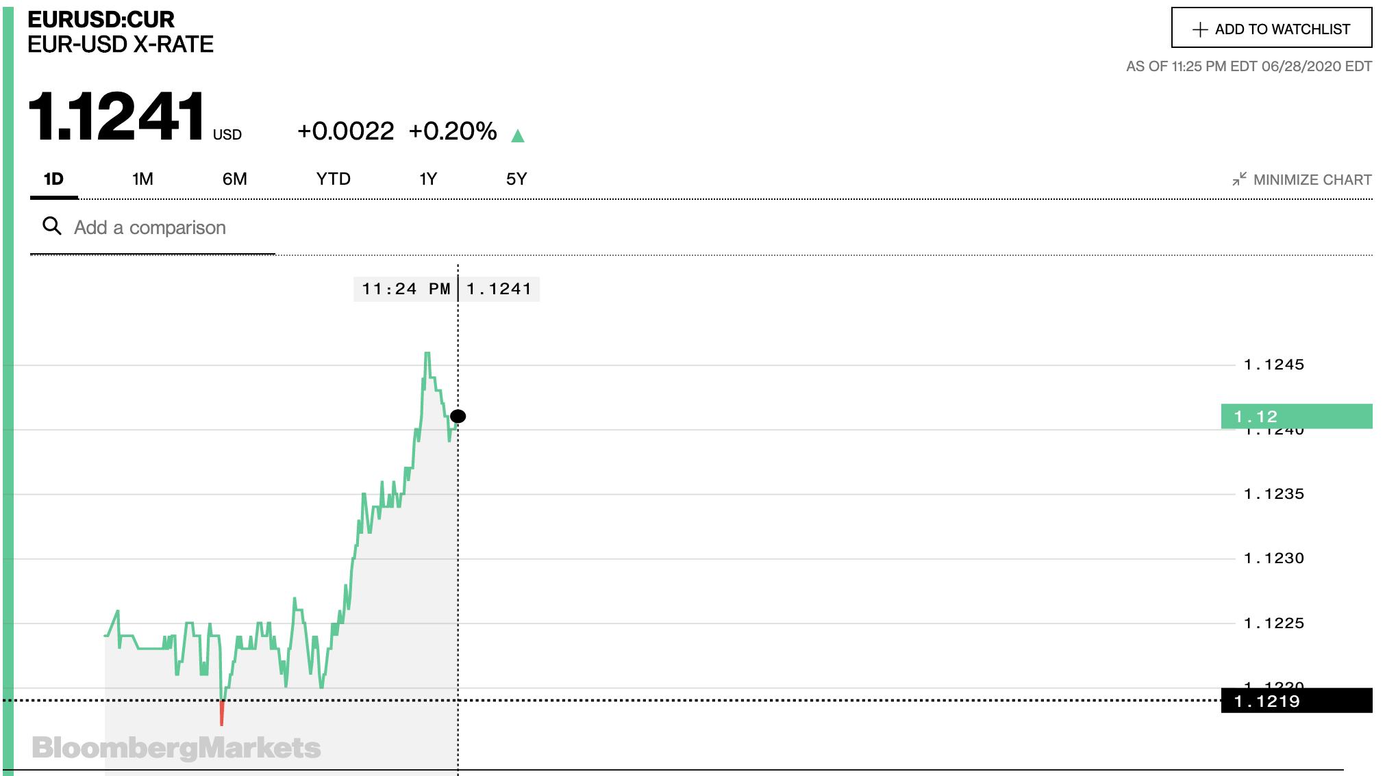 Tỷ giá euro hôm nay 29/6: Tăng nhẹ tại hầu hết các ngân hàng ngày đầu tuần - Ảnh 1.