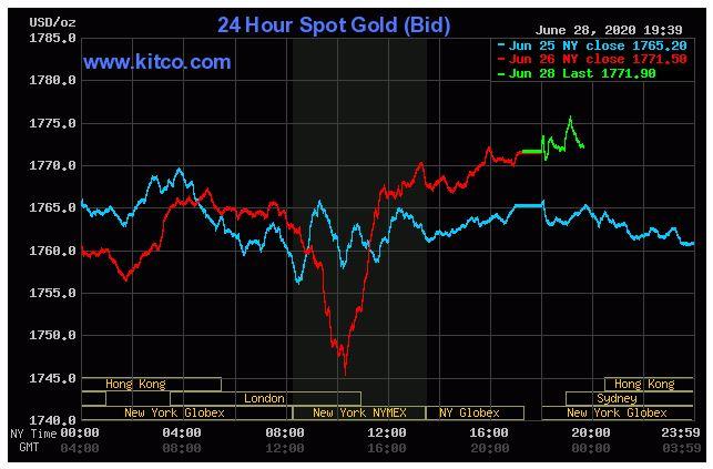 Giá vàng hôm nay 29/6: Tăng trở lại và có thể đạt ngưỡng 1.800 USD/ounce trong tuần này - Ảnh 1.