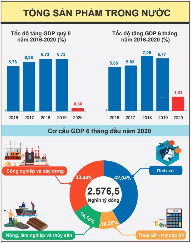 [Infographic] Bức tranh toàn cảnh nền kinh tế Việt Nam 6 tháng đầu năm 2020 - Ảnh 1.