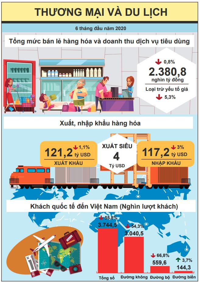 [Infographic] Bức tranh toàn cảnh nền kinh tế Việt Nam 6 tháng đầu năm 2020 - Ảnh 4.