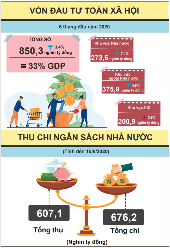 [Infographic] Bức tranh toàn cảnh nền kinh tế Việt Nam 6 tháng đầu năm 2020 - Ảnh 5.