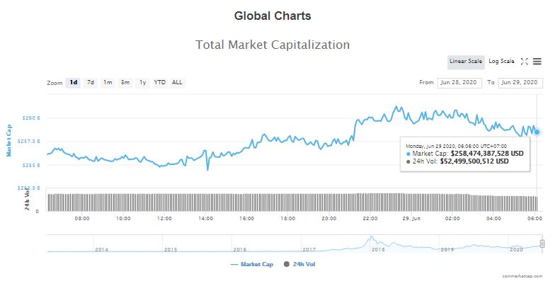Tổng giá trị thị trường tiền kĩ thuật số và khối lượng giao dịch ngày 29/6 (nguồn: CoinTelegraph)