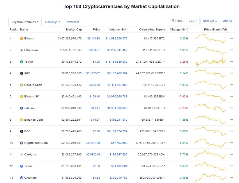 Nhóm 10 đồng tiền hàng đầu theo giá trị thị trường ngày 29/6 (nguồn: CoinMarketCap)
