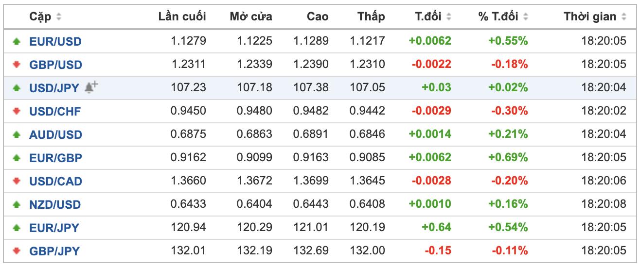 Thị trường ngoại hối hôm nay 26/6: USD giảm giá trước diễn biến phức tạp của COVID-19 tại Mỹ - Ảnh 1.