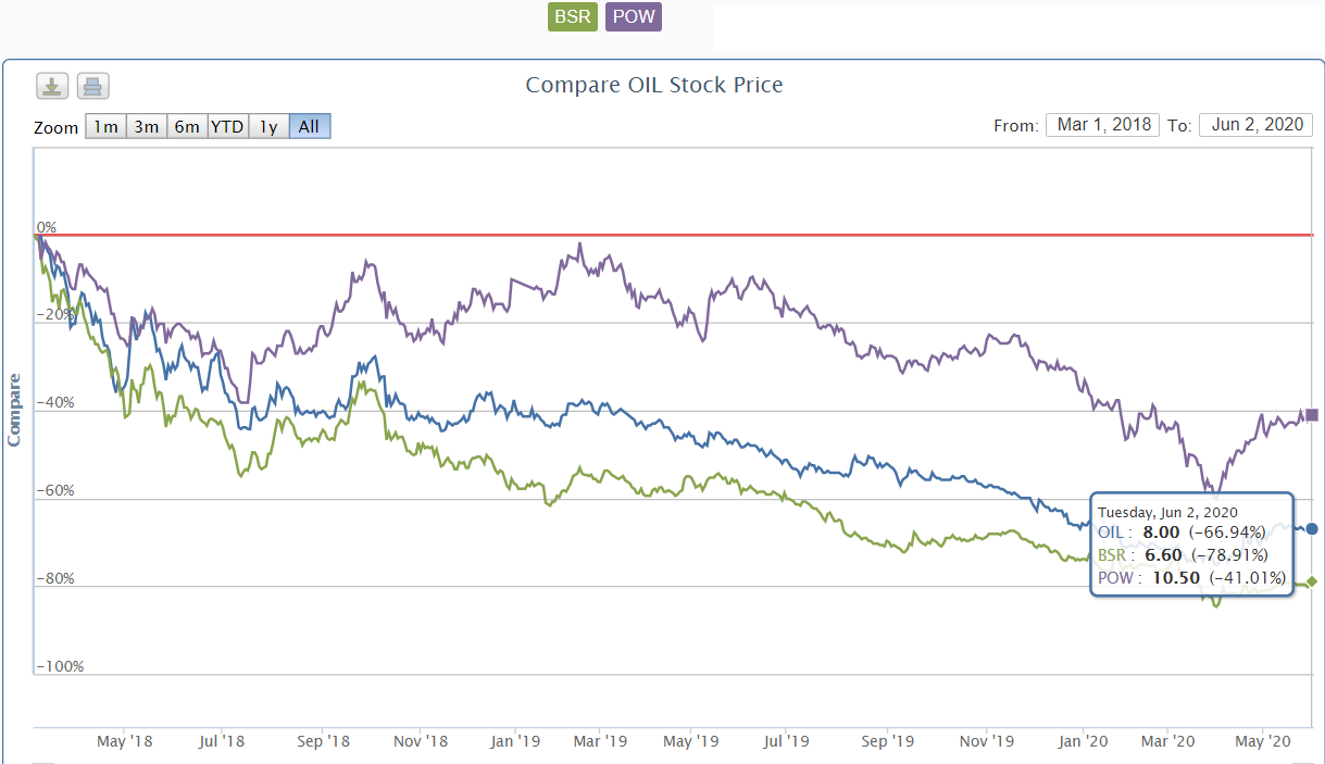 Cổ phiếu nóng BSR, POW, OIL: Hàng hiếm ngày ấy và bây giờ - Ảnh 2.