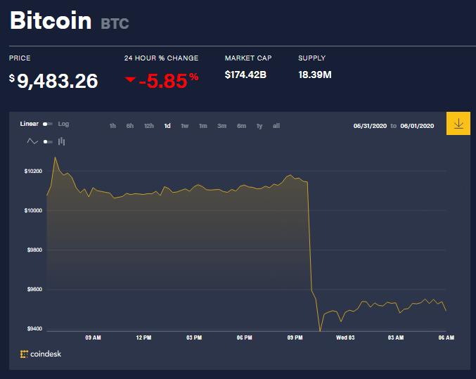 Chỉ số giá bitcoin hôm nay 3/6 (nguồn: CoinDesk)